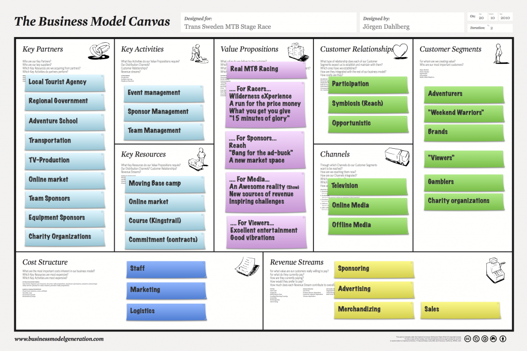 origins of the term business model The term business model originated in the information and communications tech- nology (ict) sector, where it was originally used to map business processes docu- mented as part of the introduction of data processing systems (cf kley 2011, p.